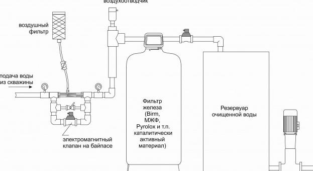 Схема эжектора для аэрации