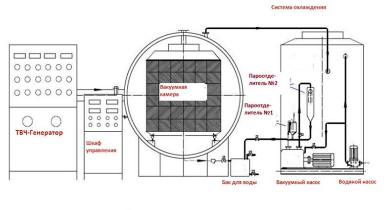 Вакуумная камера, её устройство и применение
