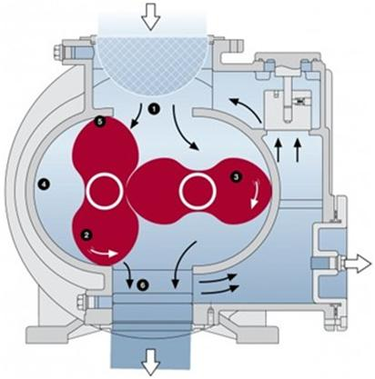Воздуходувки Рутса, их особенности и отличия от других подобных устройств