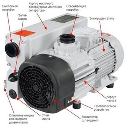Пластинчатые вакуумные насосы, их разновидности, устройство и принцип действия